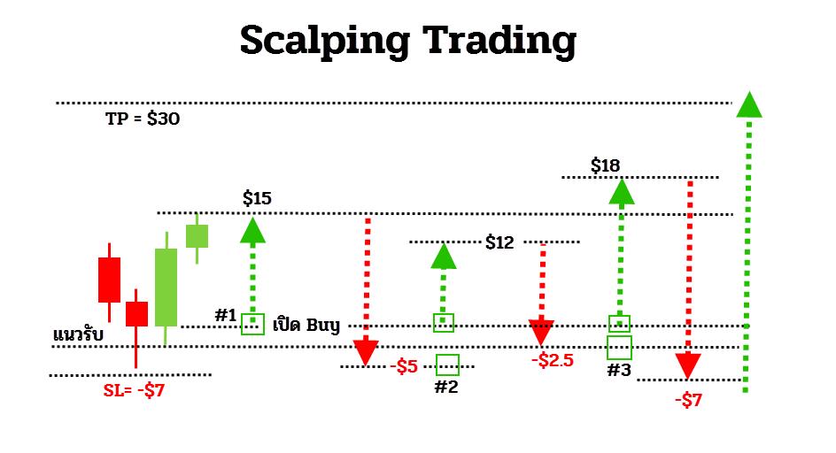 เทคนิคการเทรดสั้นแบบScalping